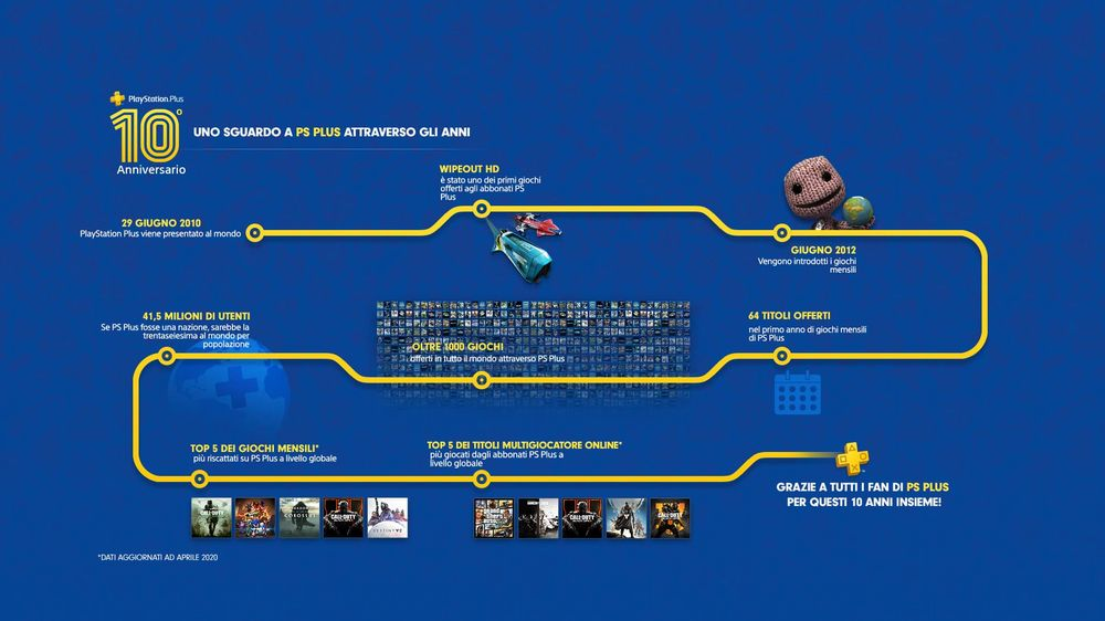 Storia del Playstation Plus